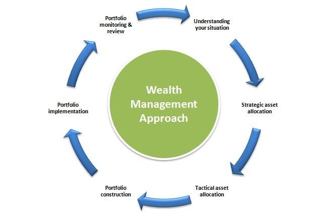 Image result for wealth management portfolio why